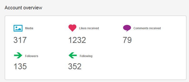 INK361 overview instagram analytics