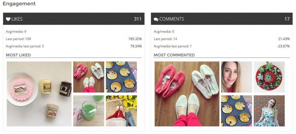 squarelovin monthly engagement instagram analytics