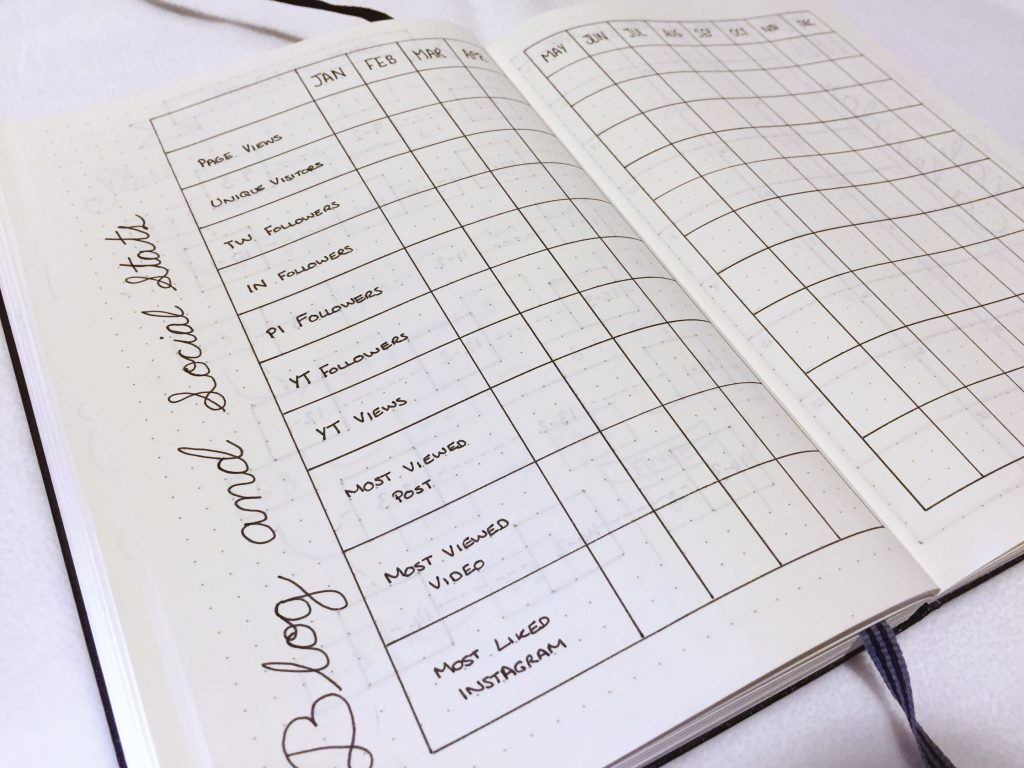 Bullet Journal 2017 Blog tracker